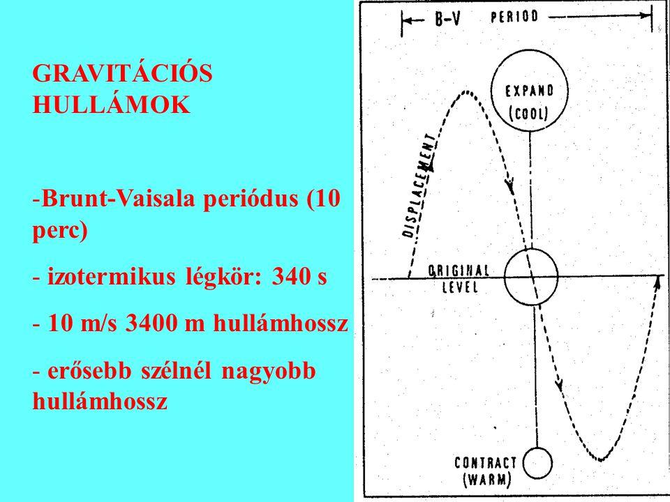 GRAVITÁCIÓS HULLÁMOK Brunt-Vaisala periódus (10 perc) izotermikus légkör: 340 s. 10 m/s 3400 m hullámhossz.