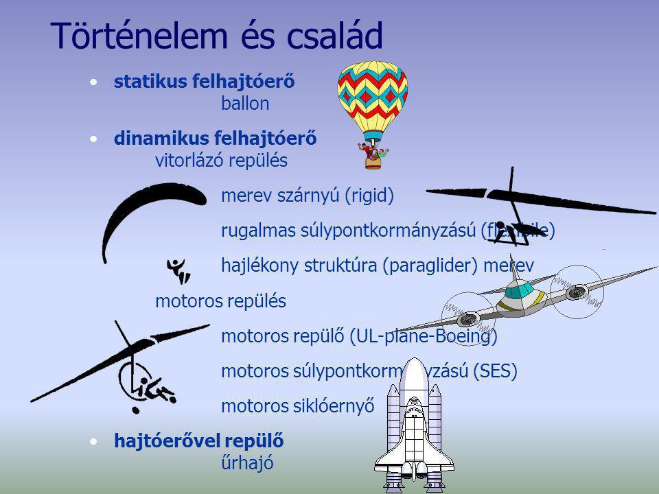 Történelem és család statikus felhajtóerő ballon dinamikus felhajtóerő