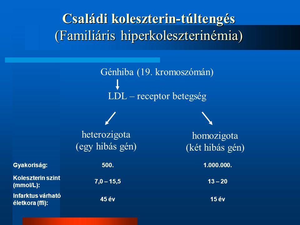Családi koleszterin-túltengés (Familiáris hiperkoleszterinémia)