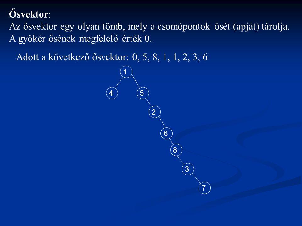 Adott a következő ősvektor: 0, 5, 8, 1, 1, 2, 3, 6