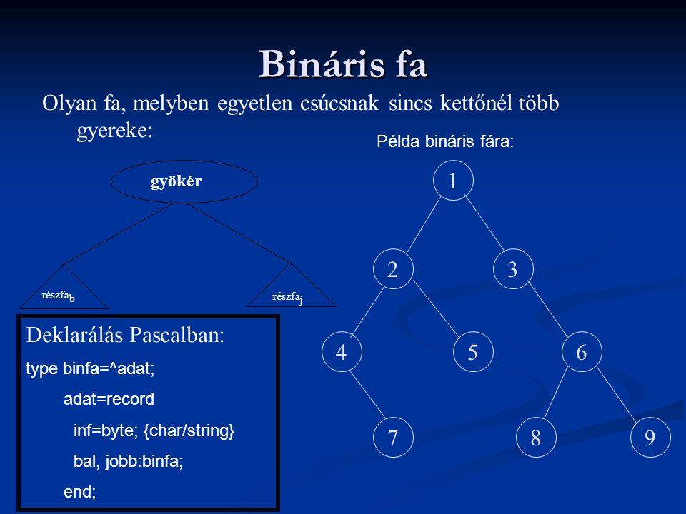 Bináris fa Olyan fa, melyben egyetlen csúcsnak sincs kettőnél több gyereke: Példa bináris fára: részfaj.