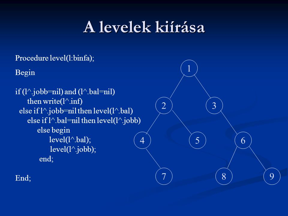 A levelek kiírása 1 2 3 4 5 6 7 8 9 Procedure level(l:binfa); Begin