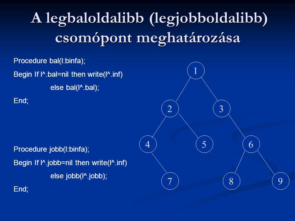 A legbaloldalibb (legjobboldalibb) csomópont meghatározása