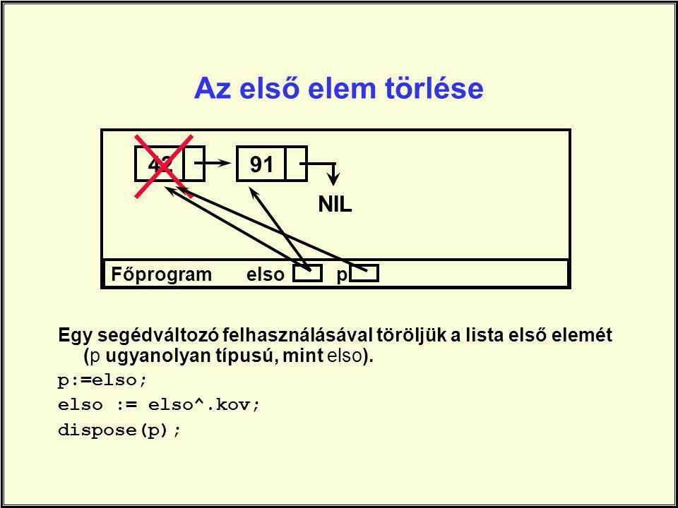 Az első elem törlése 42 91 NIL Főprogram elso p