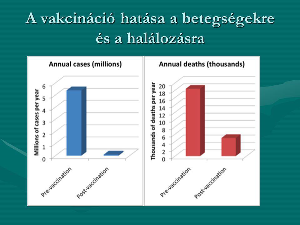 A vakcináció hatása a betegségekre és a halálozásra