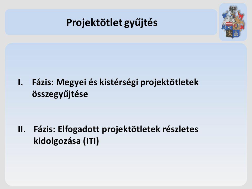 Projektötlet gyűjtés Fázis: Megyei és kistérségi projektötletek összegyűjtése.