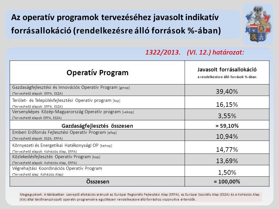 Az operatív programok tervezéséhez javasolt indikatív