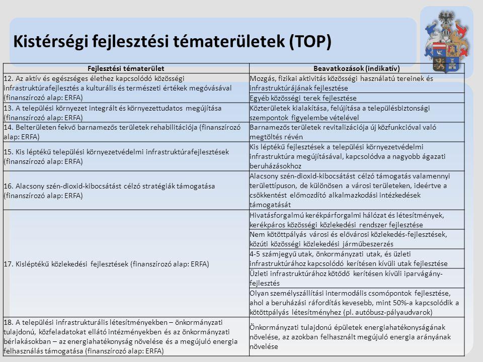 Fejlesztési tématerület Beavatkozások (indikatív)