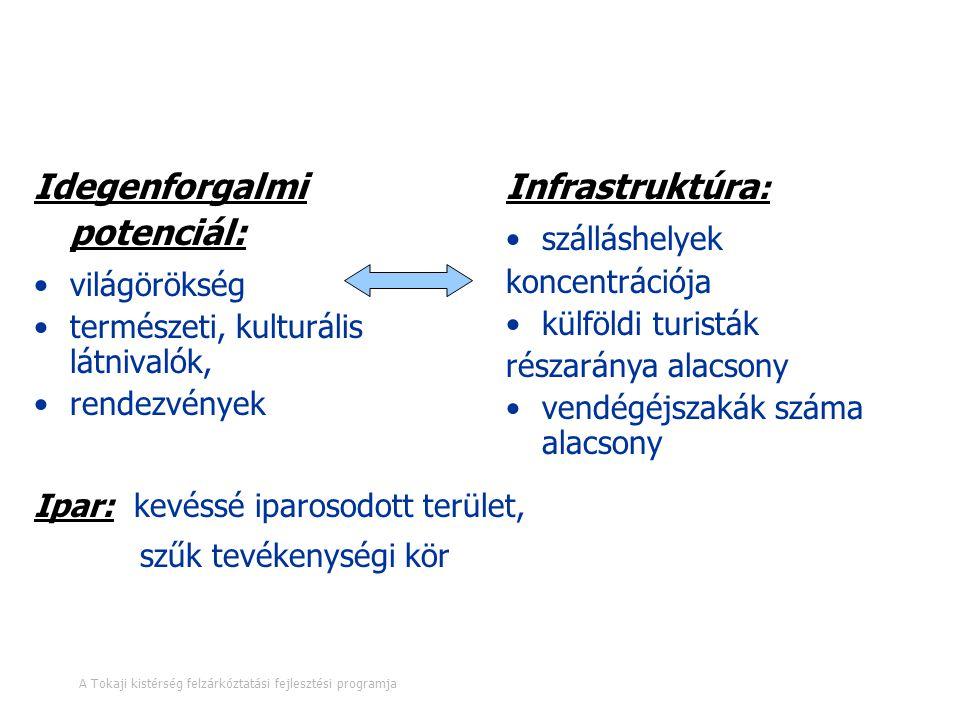 Gazdasági szerkezet - szolgáltatások, ipar