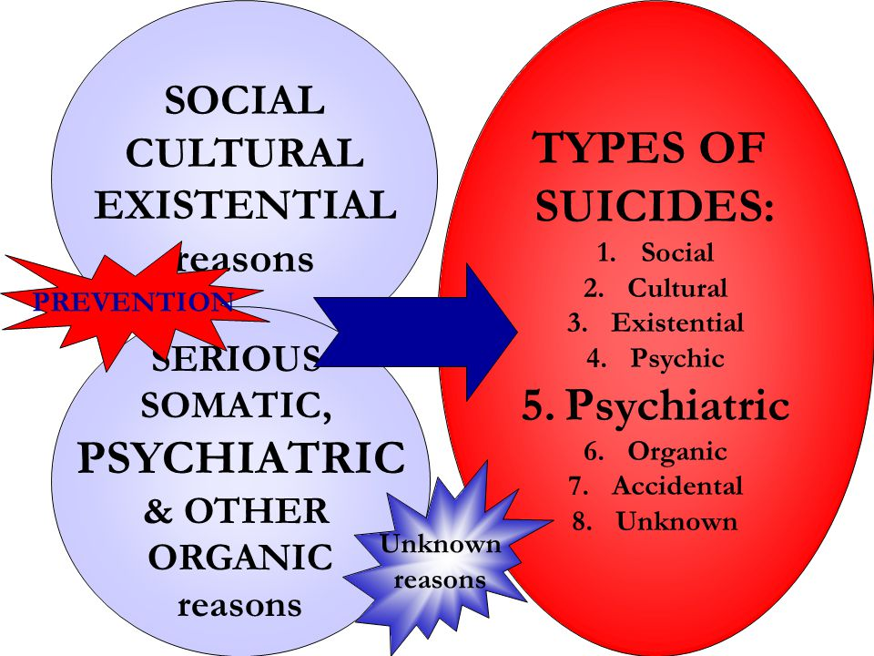 TYPES OF SUICIDES: Psychiatric PSYCHIATRIC
