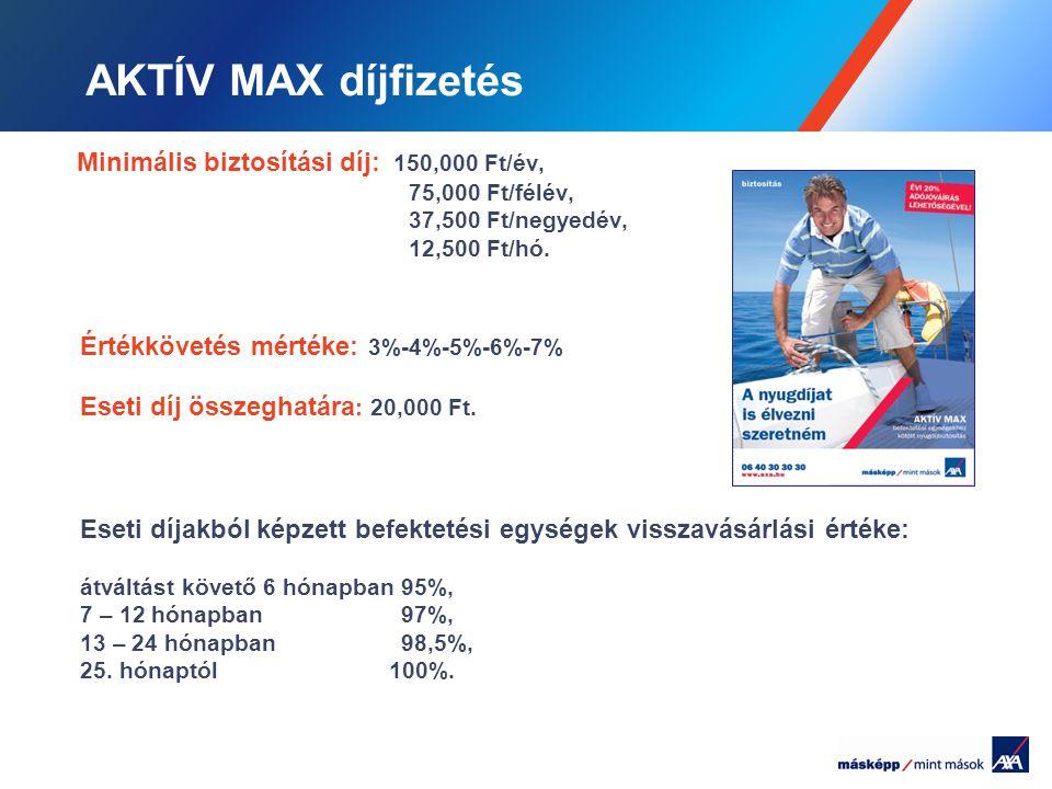 AKTÍV MAX díjfizetés Minimális biztosítási díj: 150,000 Ft/év,