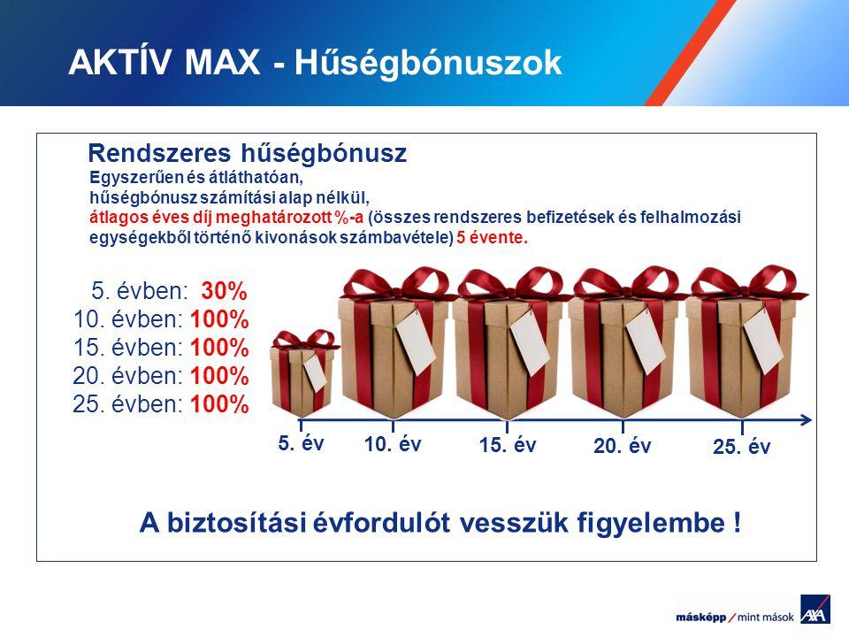 AKTÍV MAX - Hűségbónuszok