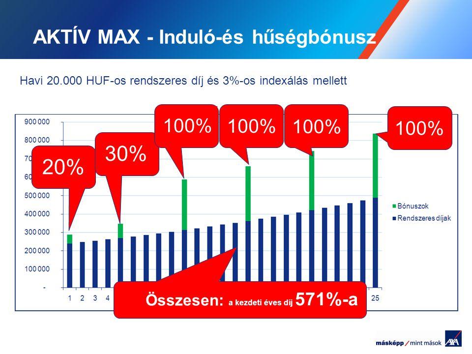 AKTÍV MAX - Induló-és hűségbónusz