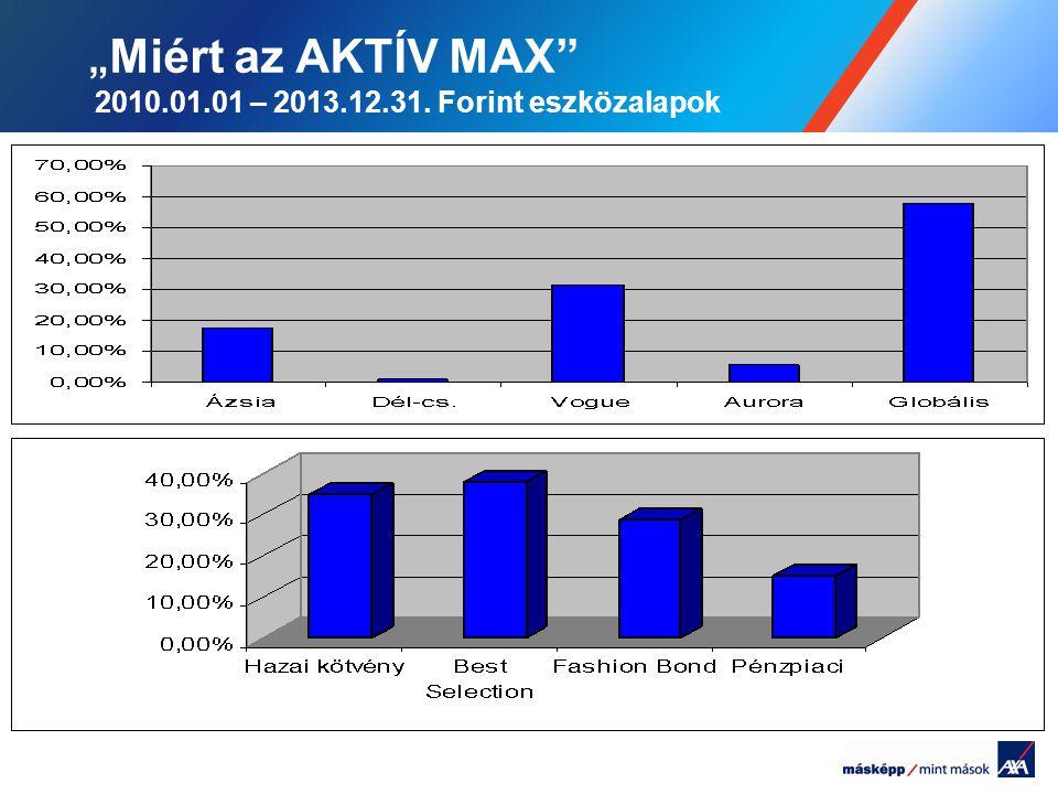 """""""Miért az AKTÍV MAX 2010.01.01 – 2013.12.31. Forint eszközalapok"""