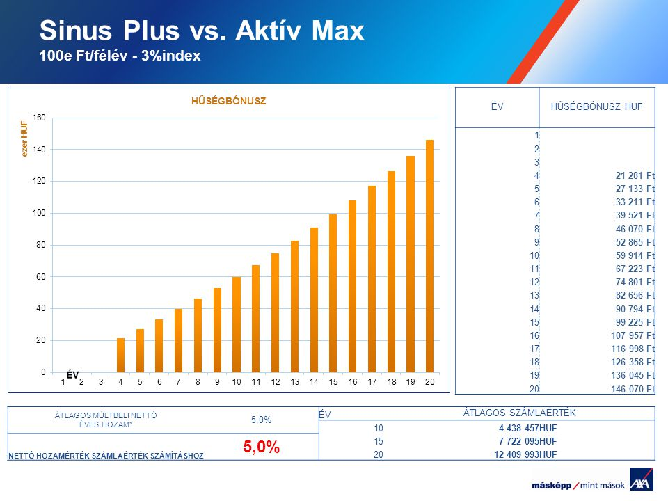 Sinus Plus vs. Aktív Max 100e Ft/félév - 3%index