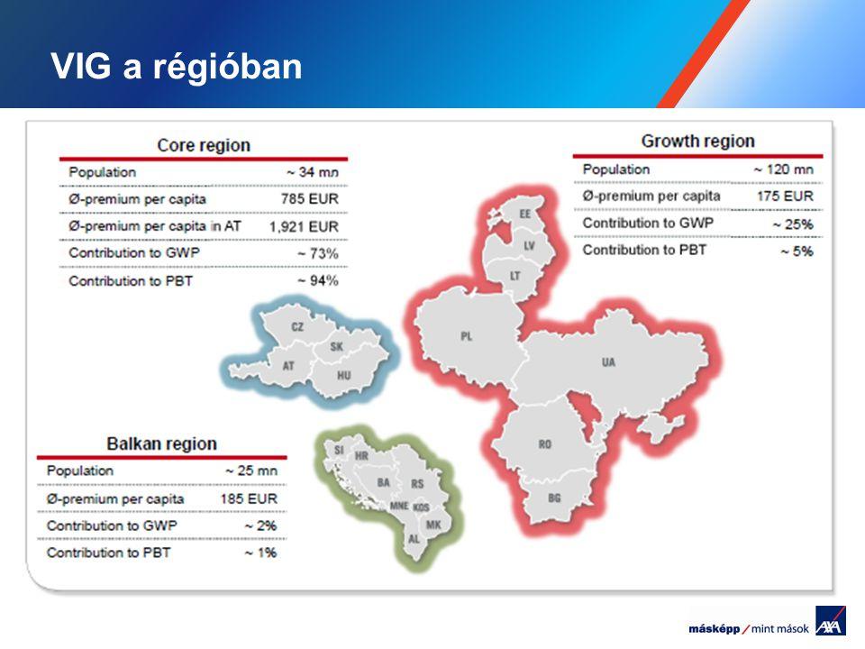 VIG a régióban