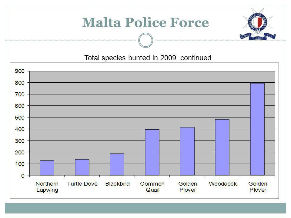Malta Police Force Total species hunted in 2009 continued