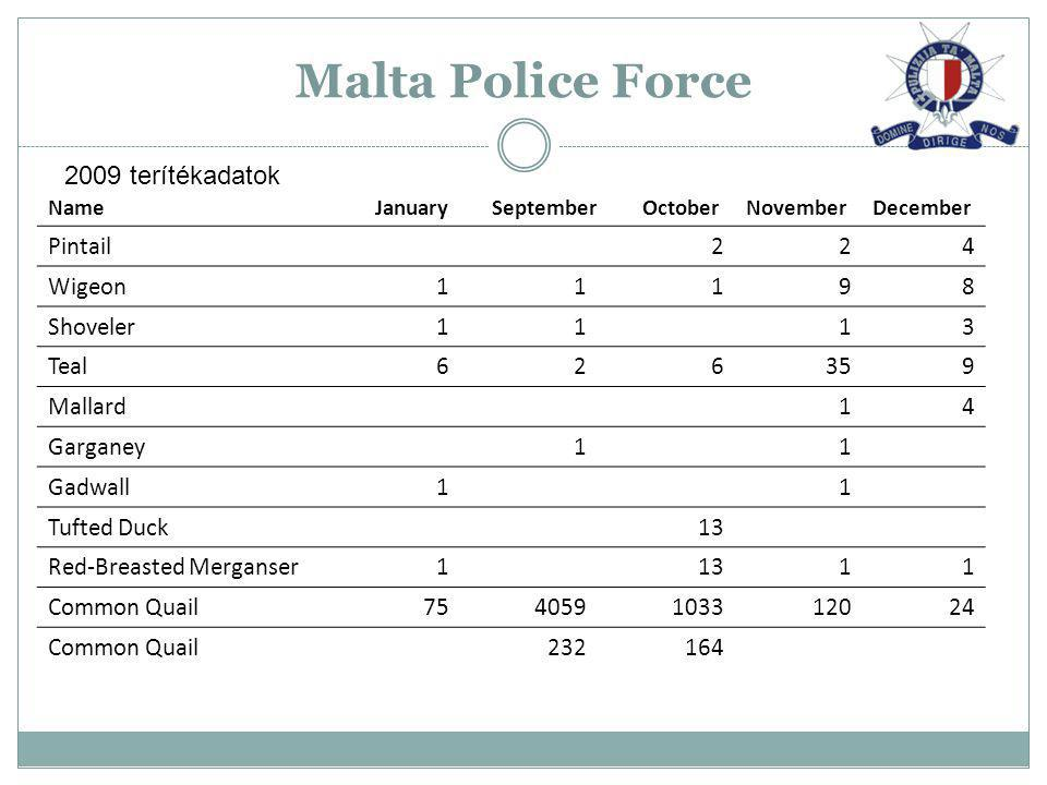 Malta Police Force 2009 terítékadatok Pintail 2 4 Wigeon 1 9 8