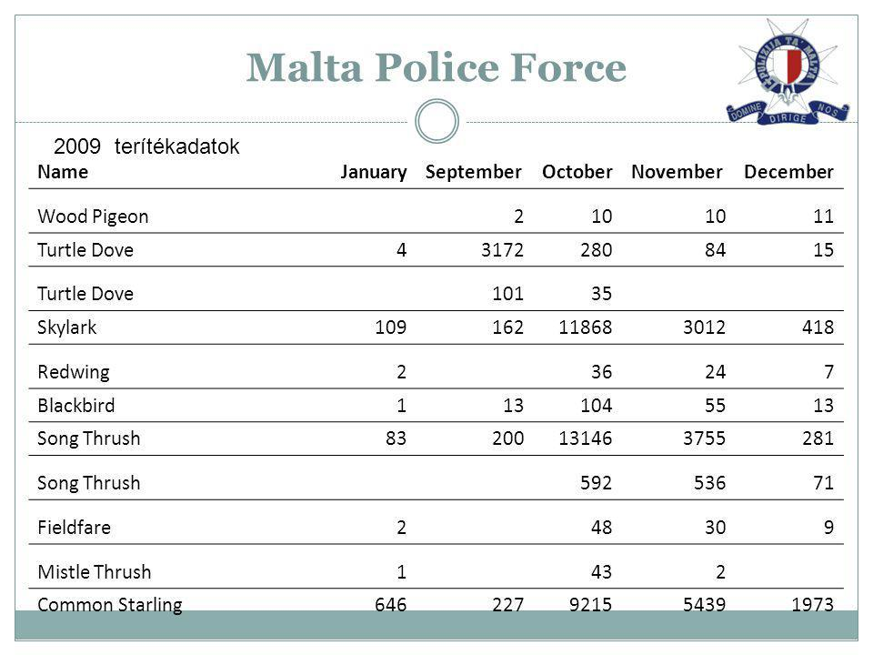 Malta Police Force 2009 terítékadatok Name January September October