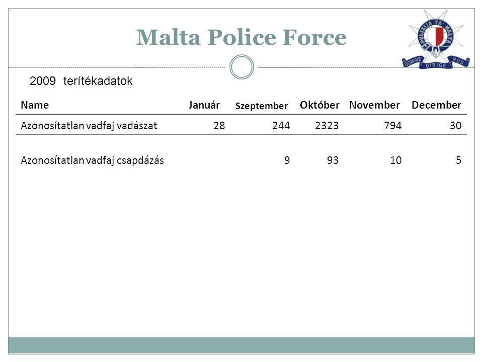 Malta Police Force 2009 terítékadatok Name Január Október November