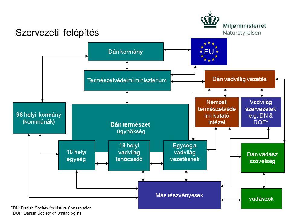 Szervezeti felépítés EU Dán kormány Természetvédelmi minisztérium