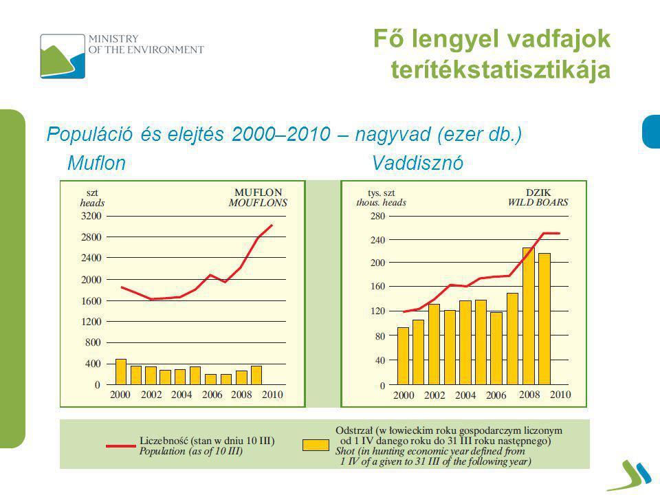 Fő lengyel vadfajok terítékstatisztikája