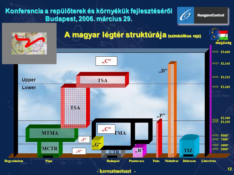 A magyar légtér struktúrája (szimbólikus rajz)