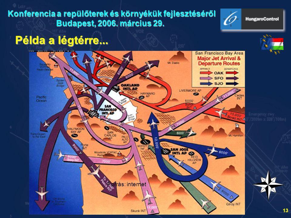 Konferencia a repülőterek és környékük fejlesztéséről Budapest, 2006
