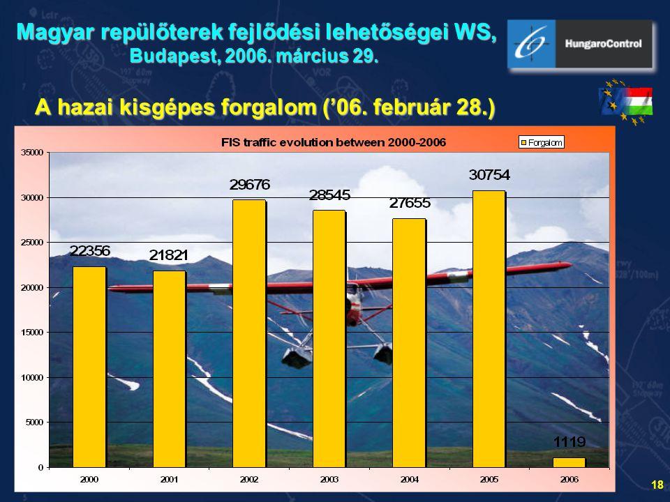 A hazai kisgépes forgalom ('06. február 28.)
