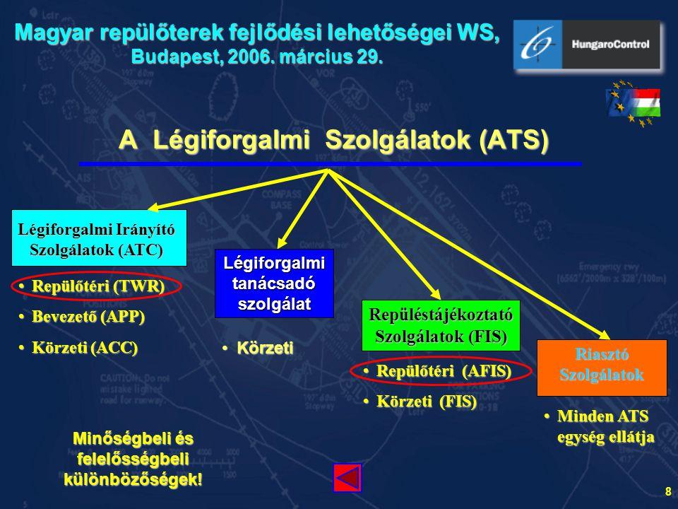 A Légiforgalmi Szolgálatok (ATS)