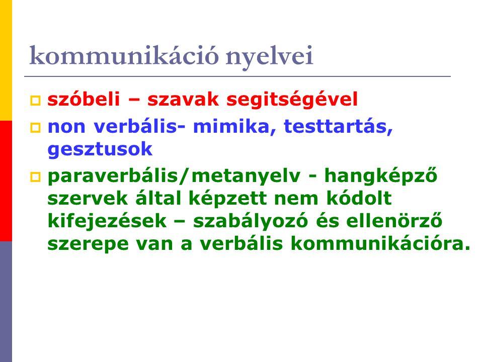 kommunikáció nyelvei szóbeli – szavak segitségével