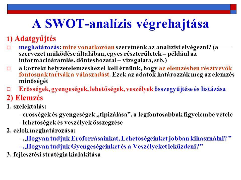 A SWOT-analízis végrehajtása