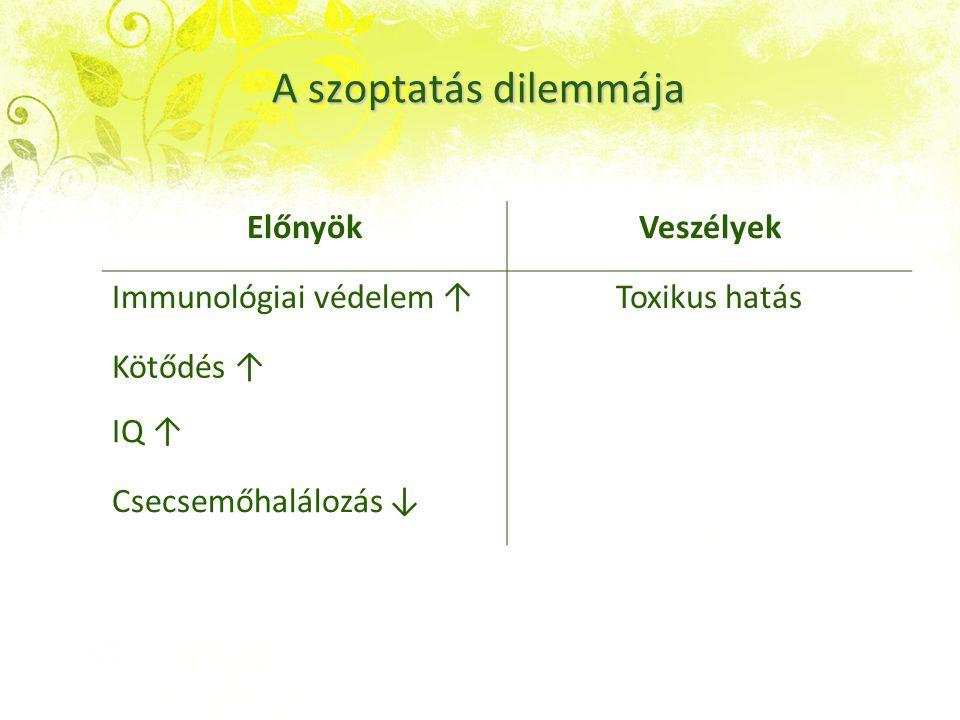 A szoptatás dilemmája Előnyök Veszélyek Immunológiai védelem ↑