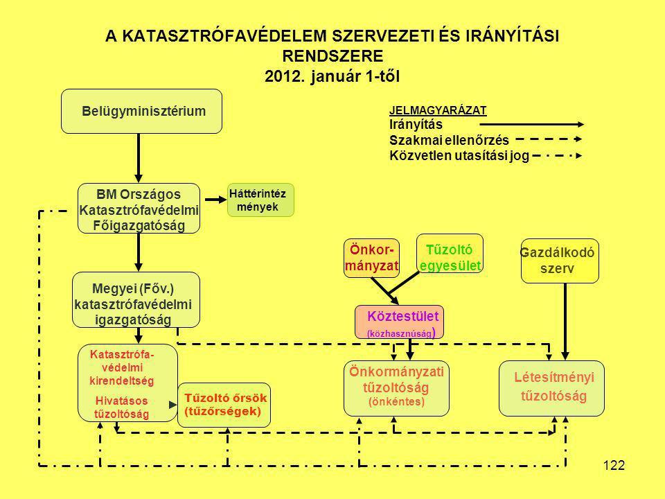 A KATASZTRÓFAVÉDELEM SZERVEZETI ÉS IRÁNYÍTÁSI RENDSZERE 2012