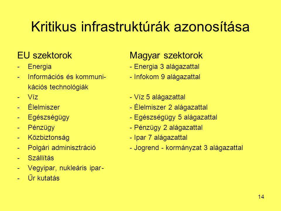 Kritikus infrastruktúrák azonosítása