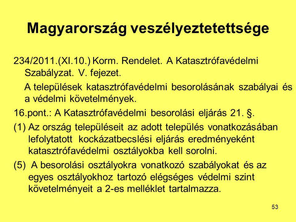 Magyarország veszélyeztetettsége
