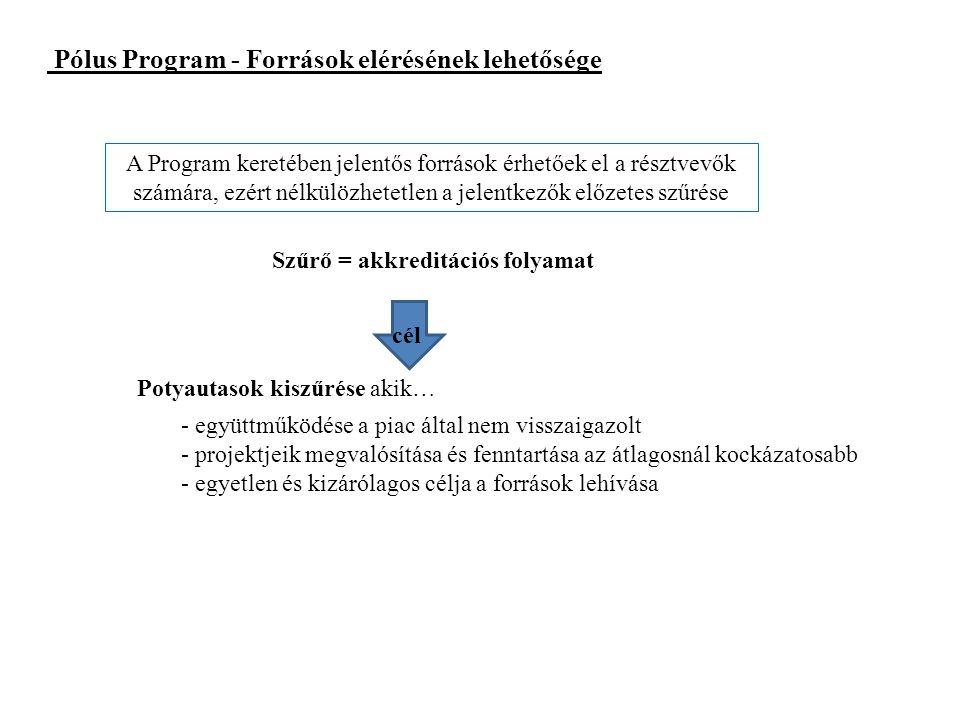 Pólus Program - Források elérésének lehetősége