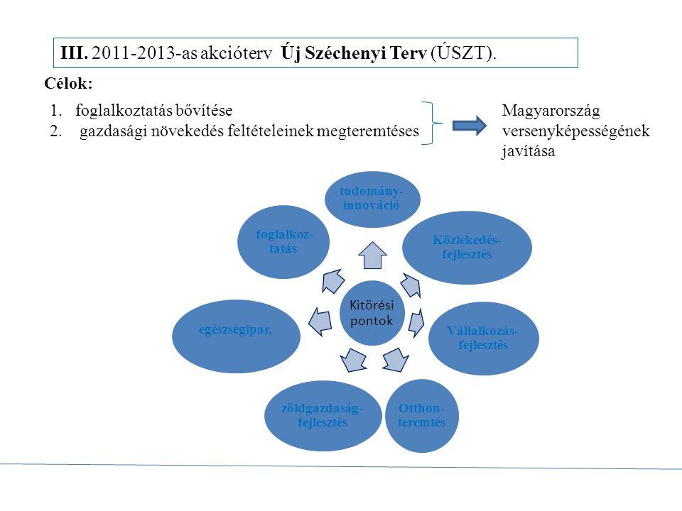 Közlekedés-fejlesztés Vállalkozás-fejlesztés zöldgazdaság-fejlesztés