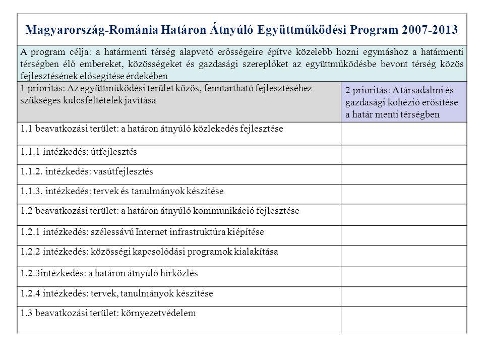 Magyarország-Románia Határon Átnyúló Együttműködési Program 2007-2013