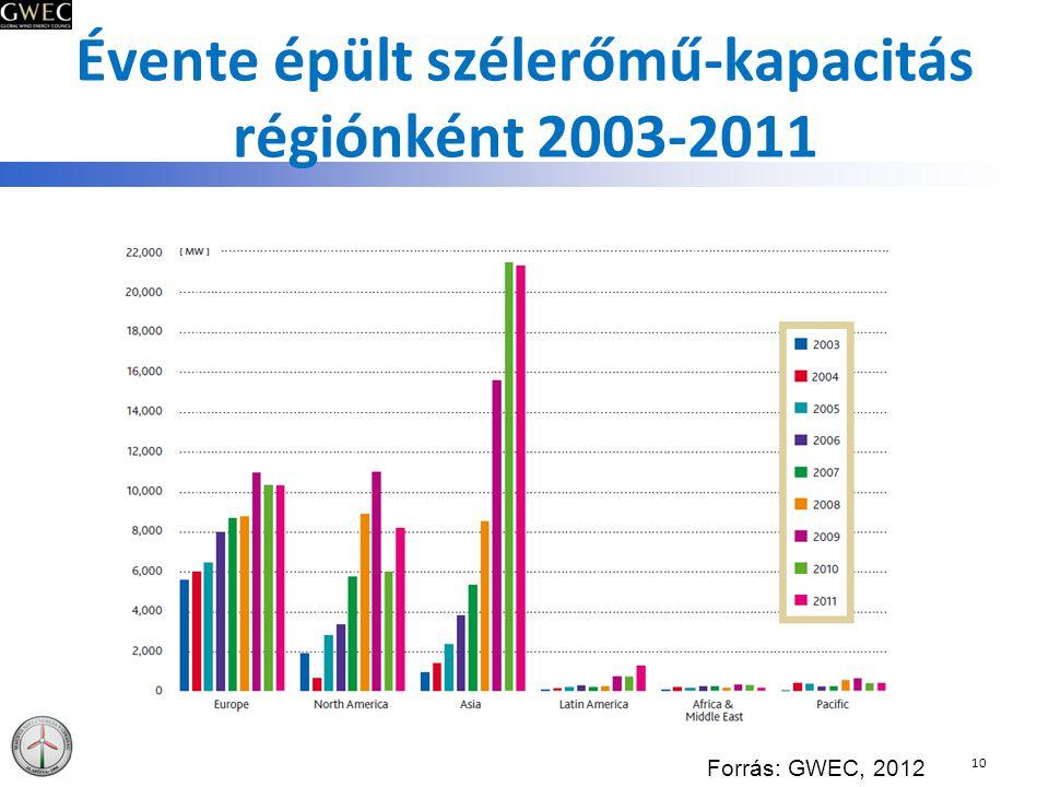 Évente épült szélerőmű-kapacitás régiónként 2003-2011