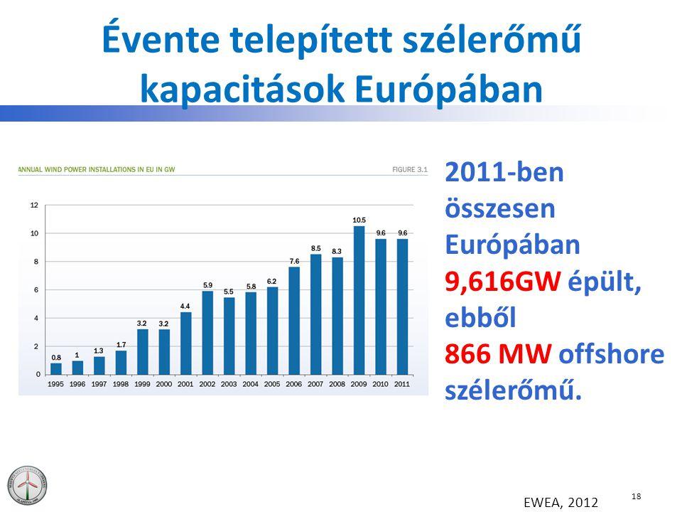 Évente telepített szélerőmű kapacitások Európában