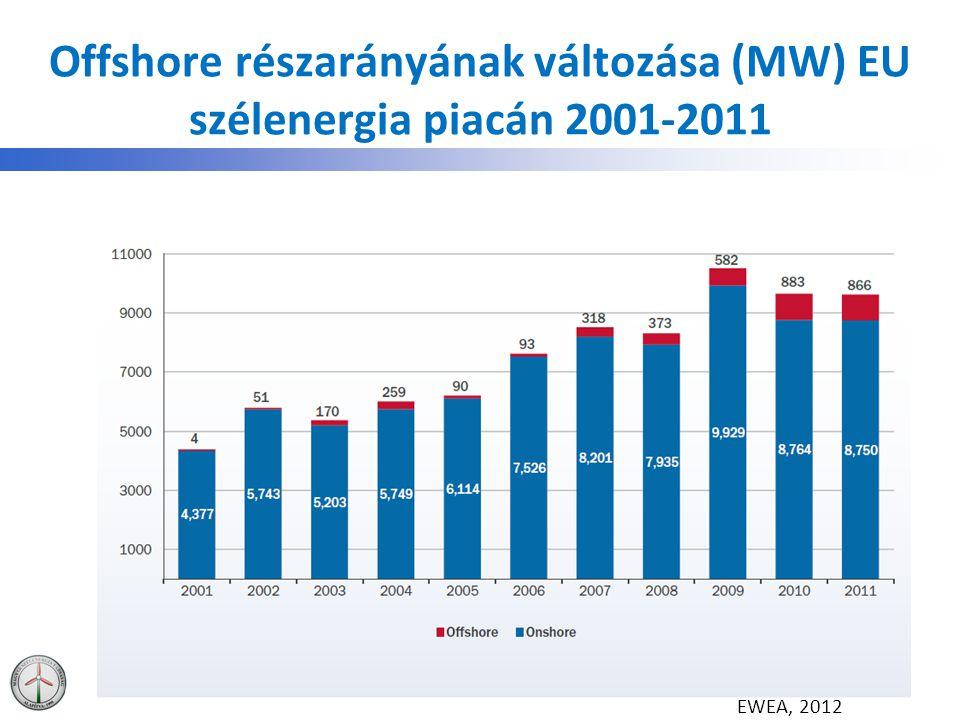 Offshore részarányának változása (MW) EU szélenergia piacán 2001-2011