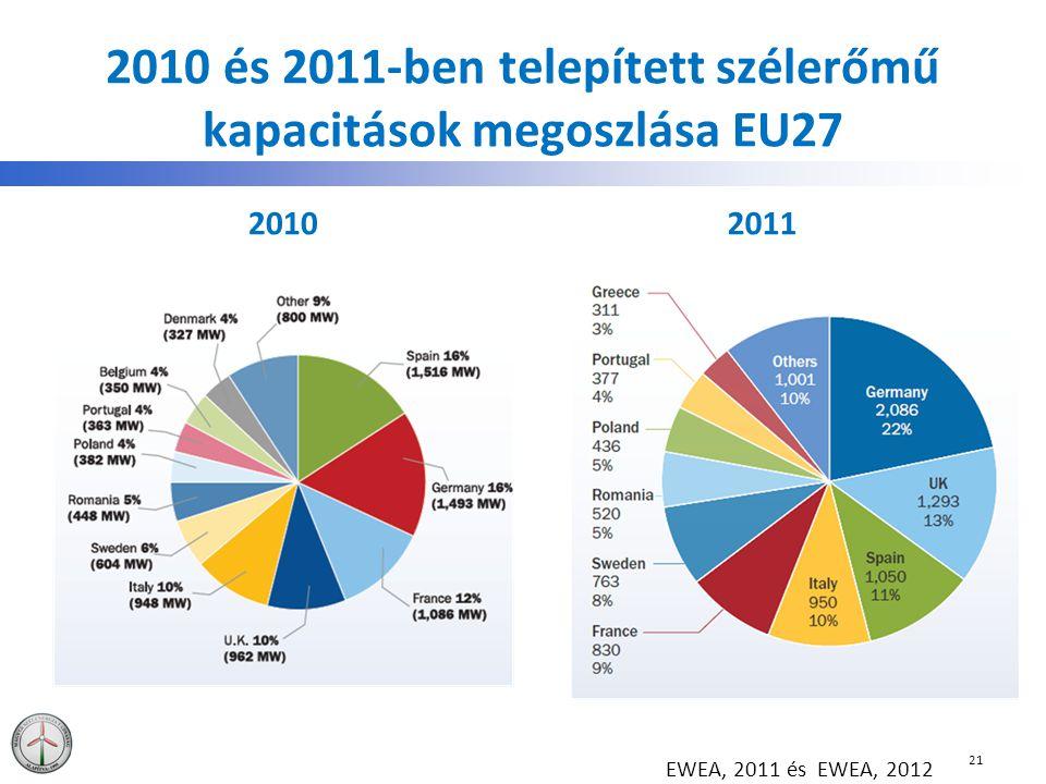 2010 és 2011-ben telepített szélerőmű kapacitások megoszlása EU27