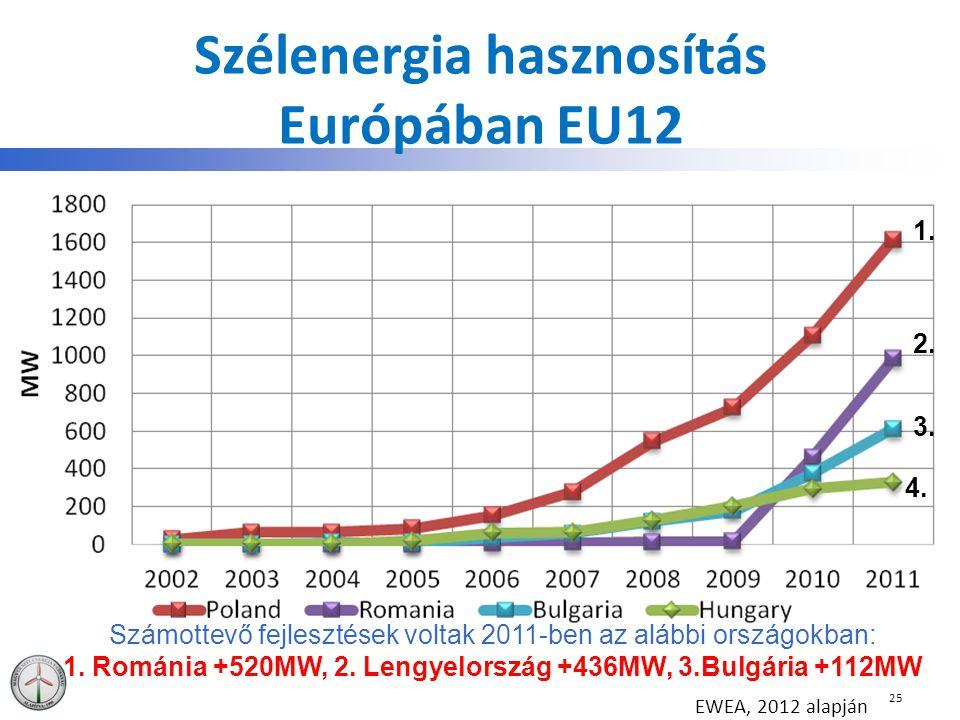 Szélenergia hasznosítás Európában EU12