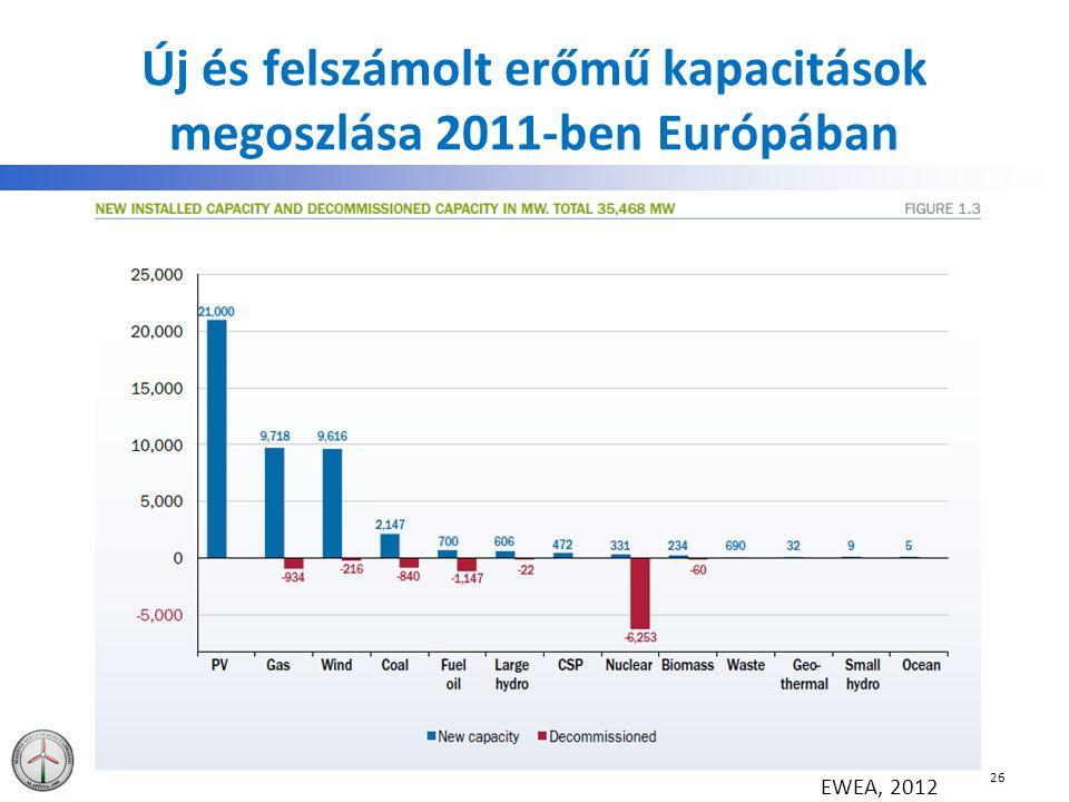 Új és felszámolt erőmű kapacitások megoszlása 2011-ben Európában