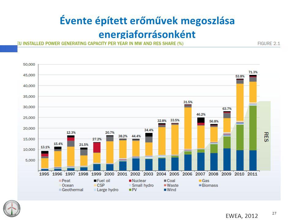 Évente épített erőművek megoszlása energiaforrásonként