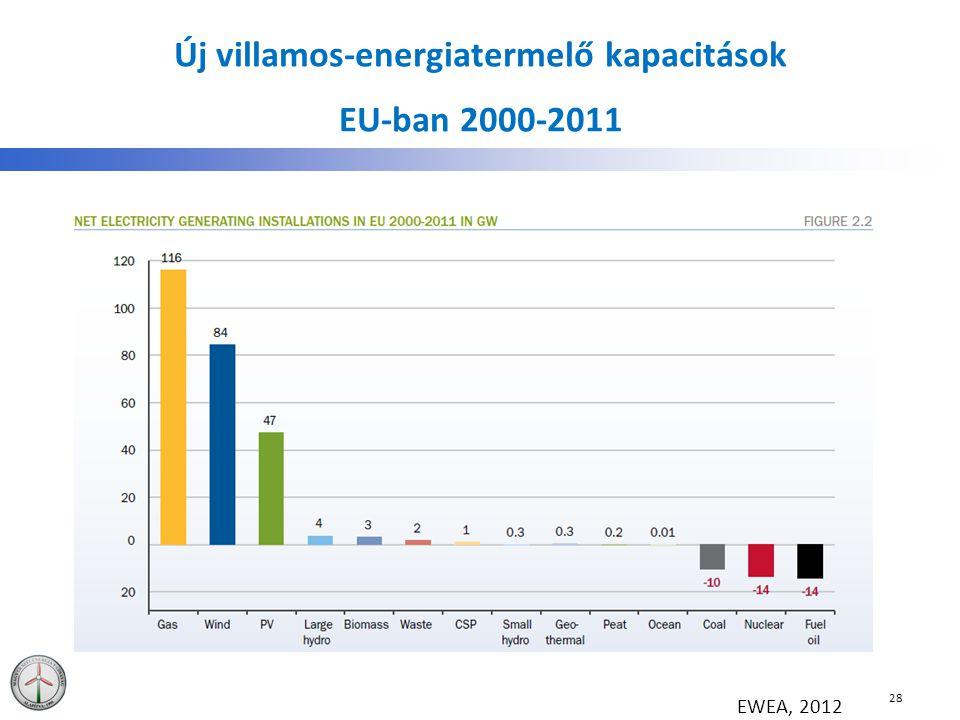 Új villamos-energiatermelő kapacitások EU-ban 2000-2011