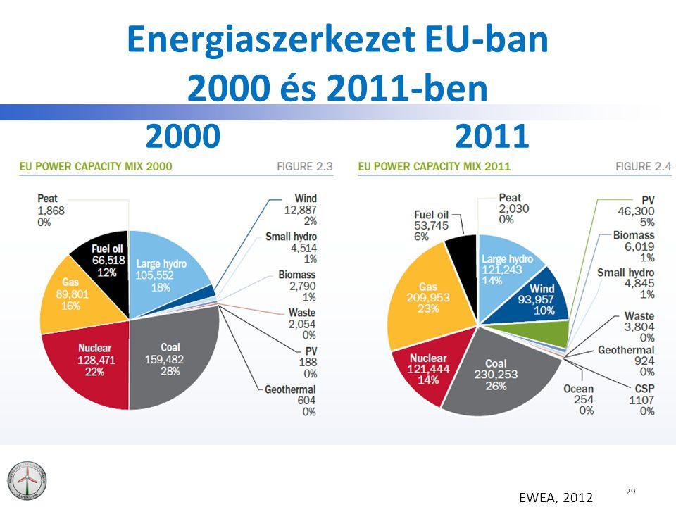 Energiaszerkezet EU-ban 2000 és 2011-ben