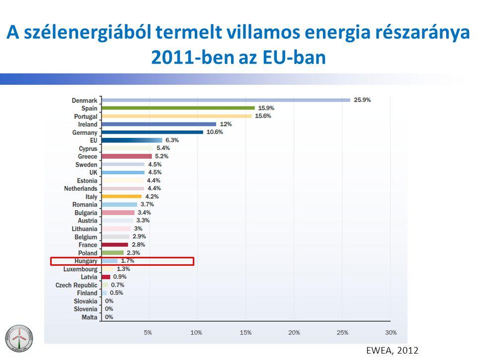 A szélenergiából termelt villamos energia részaránya 2011-ben az EU-ban