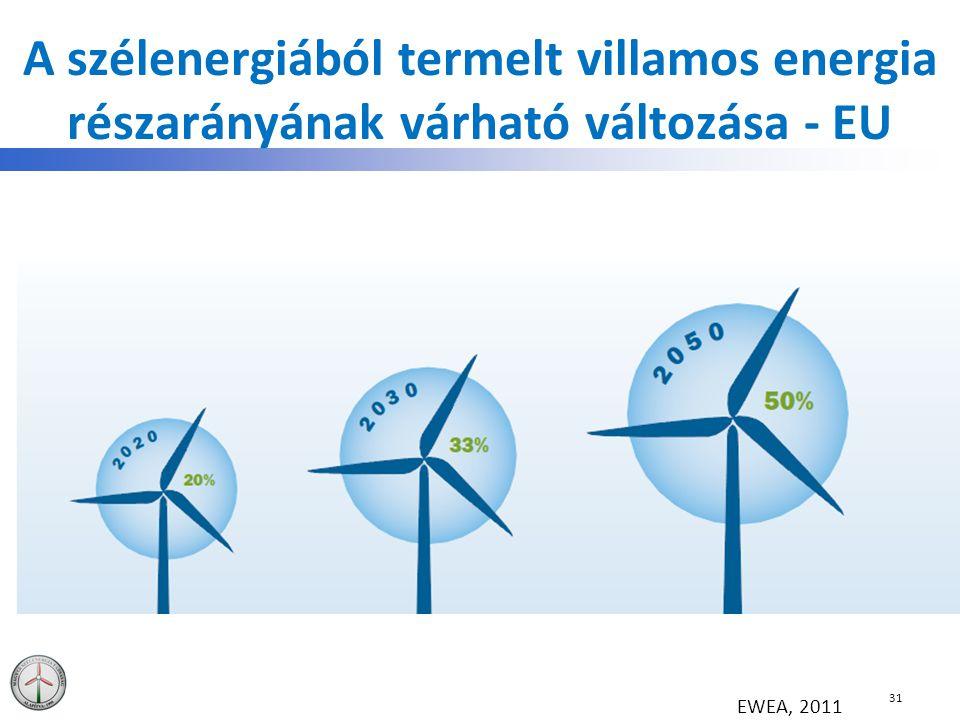 A szélenergiából termelt villamos energia részarányának várható változása - EU